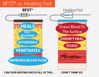 BFST vs Heating Pad