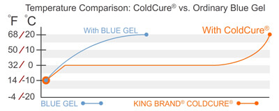 A Temperature Graph Displaying the Performance of King Brand ColdCure Gels vs. Other Brands' Gels