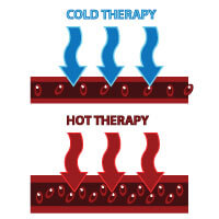 Cold Therapy Slows the Blood Flow Whereas Hot Therapy Brings it to the Surface.