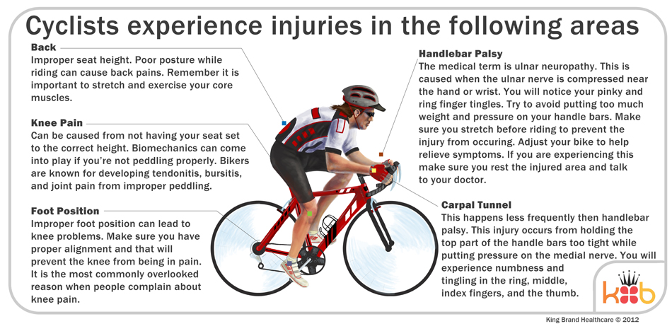 Informational Diagram of the Areas Cyclists Experience Injuries