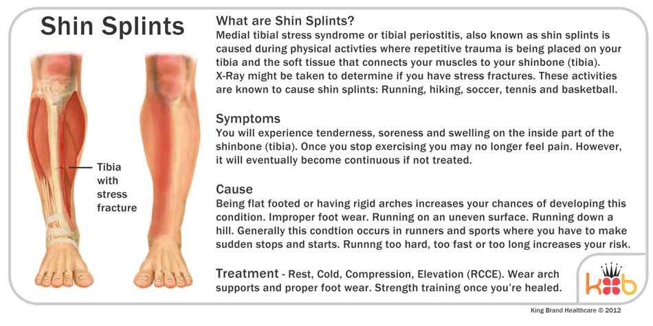 An Informational Diagram of Shin Splints