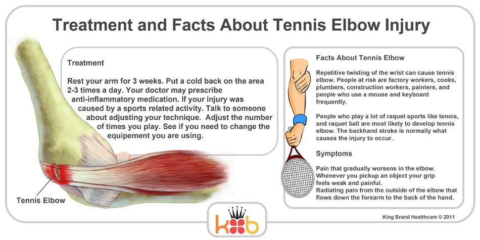 King Brand Tennis Elbow Treatment Facts Injury Diagram Labelled Symptoms