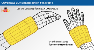 A wire drawing of the coverage area of a King Brand® Wrist Wrap to treat an Intersection Syndrome injury